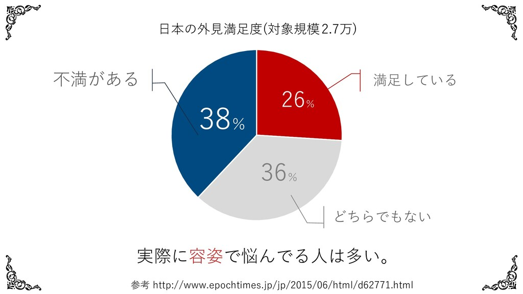 実際に容姿で悩んでる⼈は多い。 参考 http://www.epochtimes.jp/jp/...