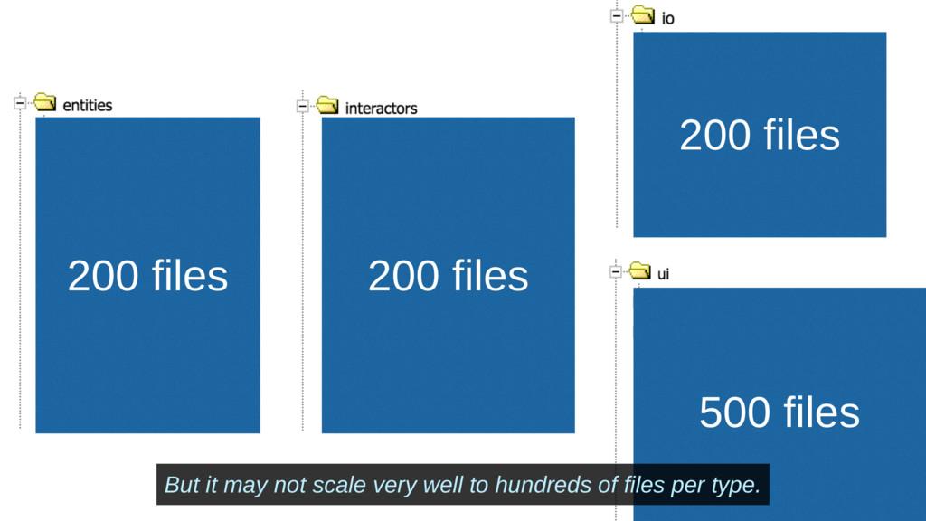Slide № 196 200 files 200 files 200 files 500 f...