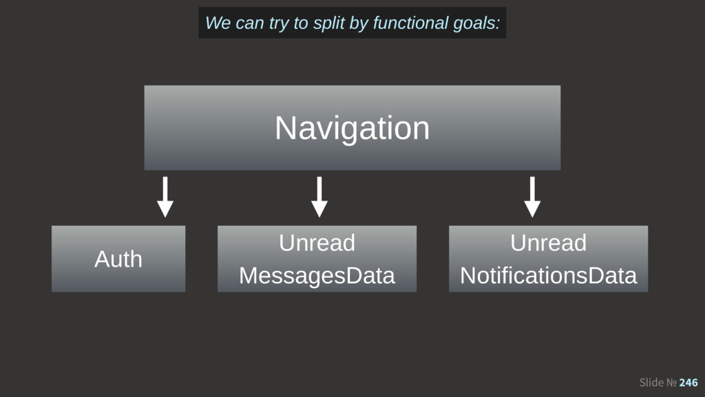 Slide № 246 Navigation Auth Unread MessagesData...