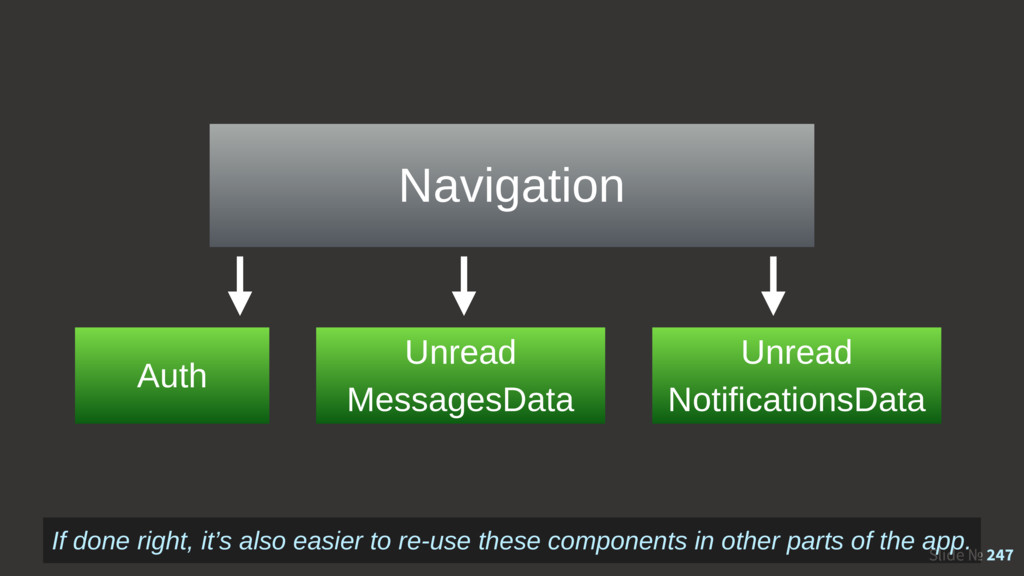 Slide № 247 Navigation Auth Unread MessagesData...