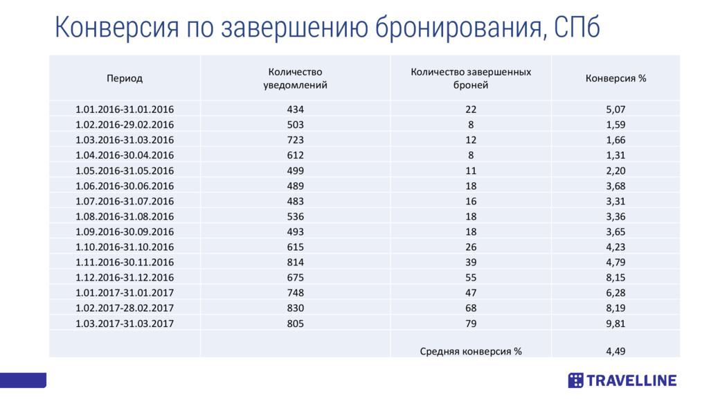 Конверсия по завершению бронирования, СПб Перио...