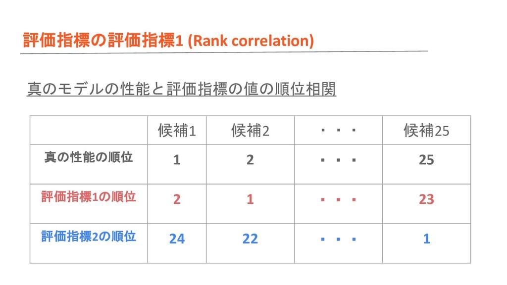 評価指標の評価指標1 (Rank correlation) 真のモデルの性能と評価指標の値の順...