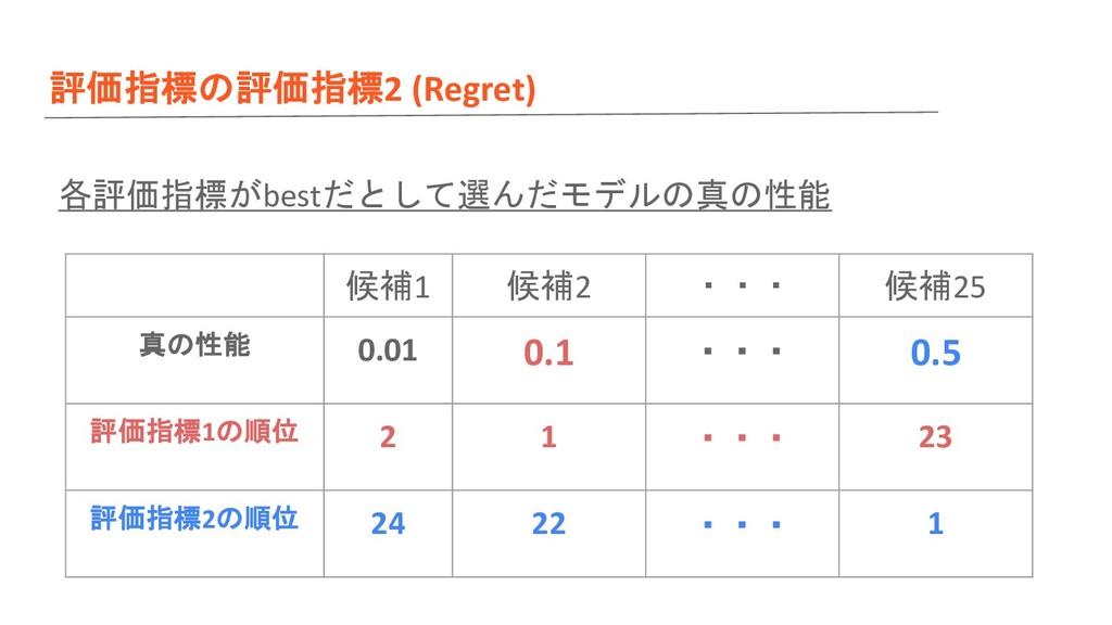 評価指標の評価指標2 (Regret) 各評価指標がbestだとして選んだモデルの真の性能 候...