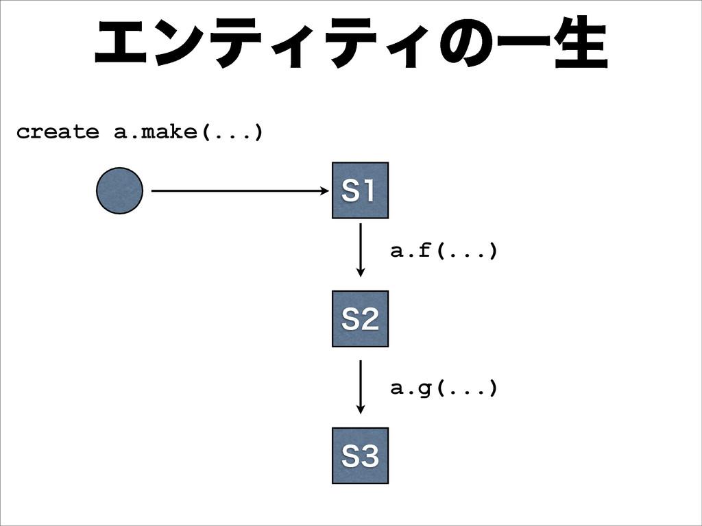 ΤϯςΟςΟͷҰੜ create a.make(...) 4 4 a.f(...) 4 ...