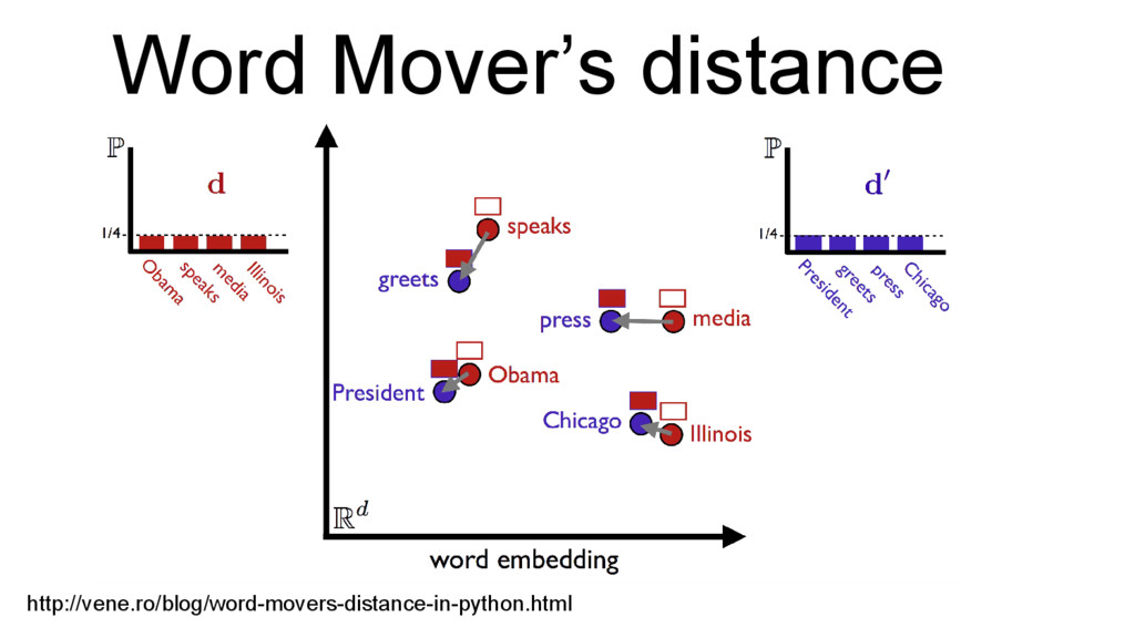 http://vene.ro/blog/word-movers-distance-in-pyt...