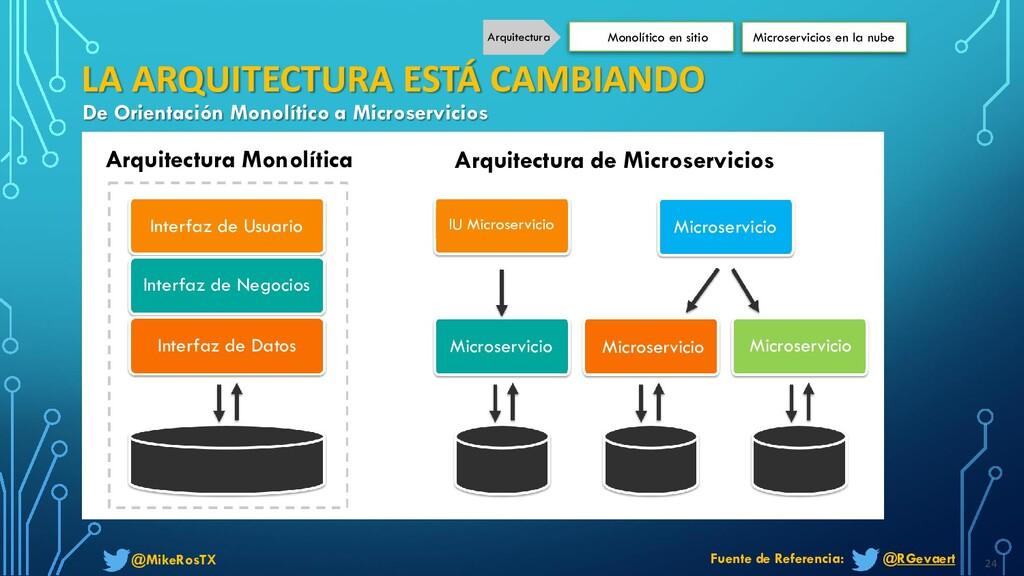 @MikeRosTX 24 De Orientación Monolítico a Micro...
