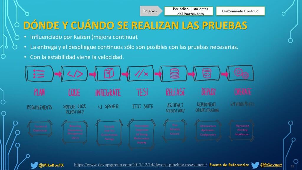 @MikeRosTX DÓNDE Y CUÁNDO SE REALIZAN LAS PRUEB...