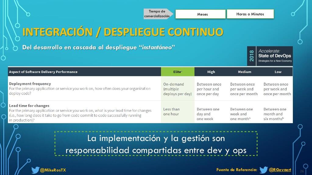 @MikeRosTX INTEGRACIÓN / DESPLIEGUE CONTINUO 26...
