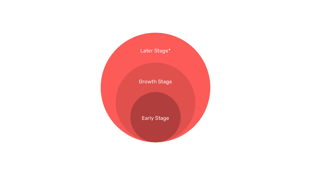 Later Stage* Growth Stage Early Stage