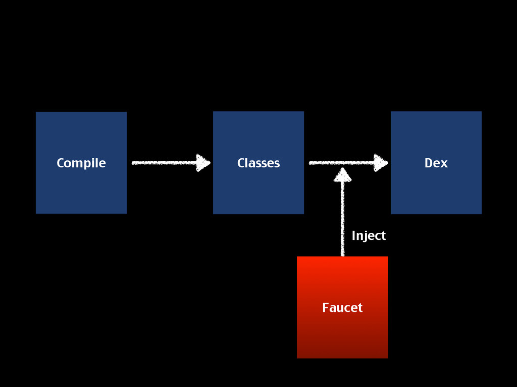 Compile Faucet Classes Inject Dex