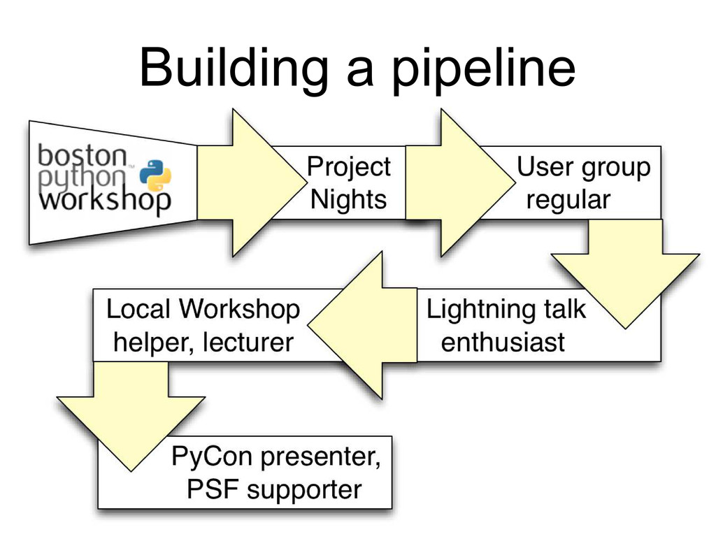Building a pipeline