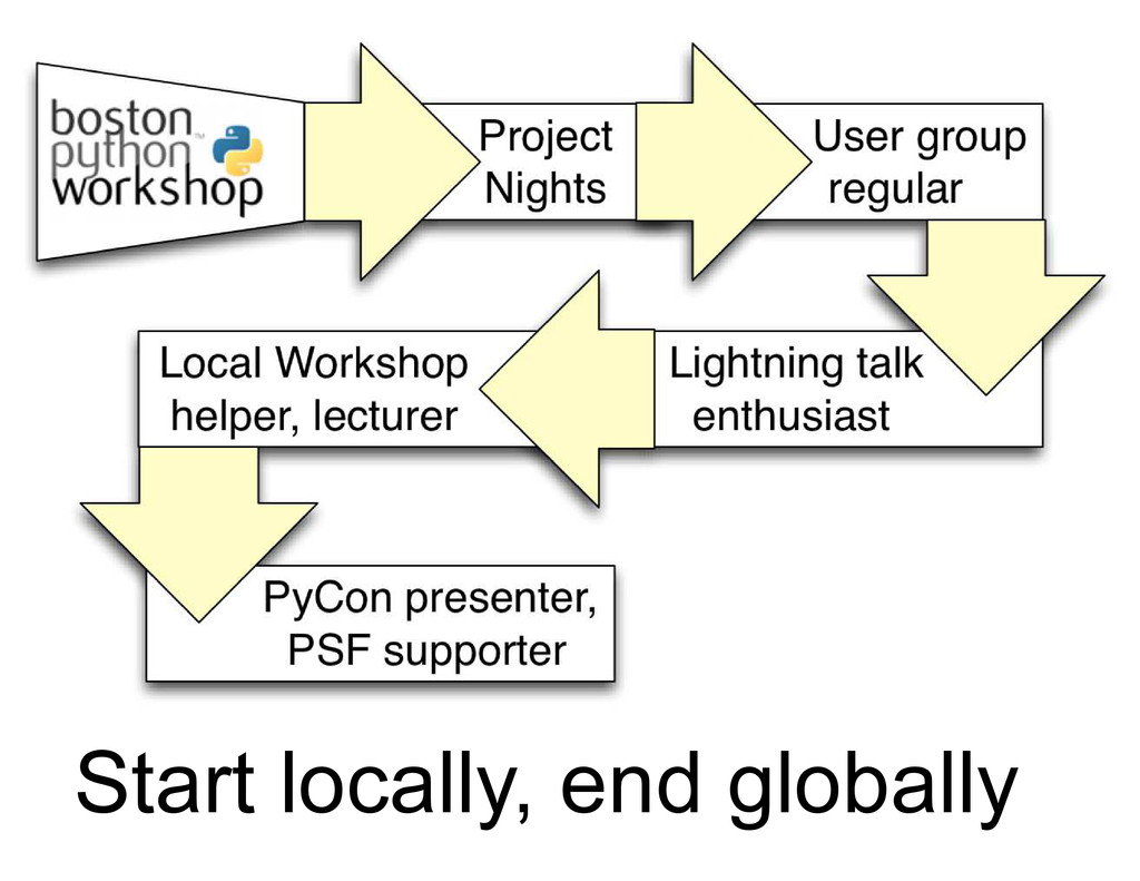 Start locally, end globally