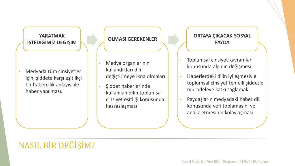 Sosyal Fayda için Veri Bilimi Programı - DSPG, ...