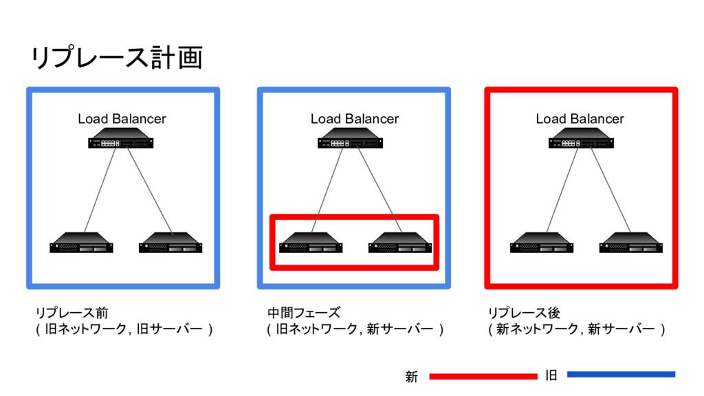 リプレース計画 リプレース前 ( 旧ネットワーク, 旧サーバー ) 中間フェーズ ( 旧ネット...