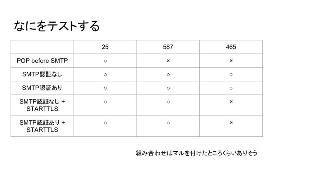 なにをテストする 25 587 465 POP before SMTP ○ × × SMTP認...