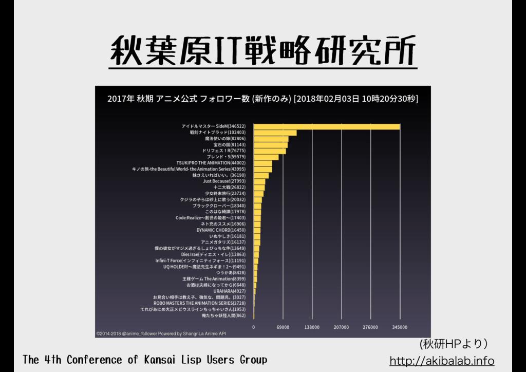 秋葉原IT戦略研究所 The 4th Conference of Kansai Lisp Us...