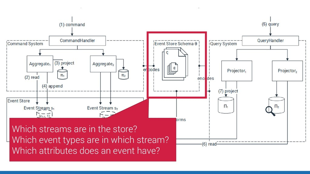 Which streams are in the store? Which event typ...