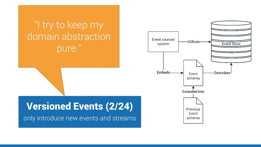Versioned Events (2/24) only introduce new even...