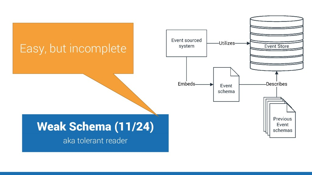 Weak Schema (11/24) aka tolerant reader Easy, b...