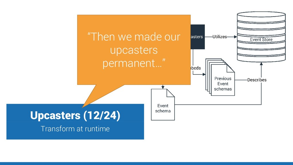 "Upcasters (12/24) Transform at runtime ""Then we..."