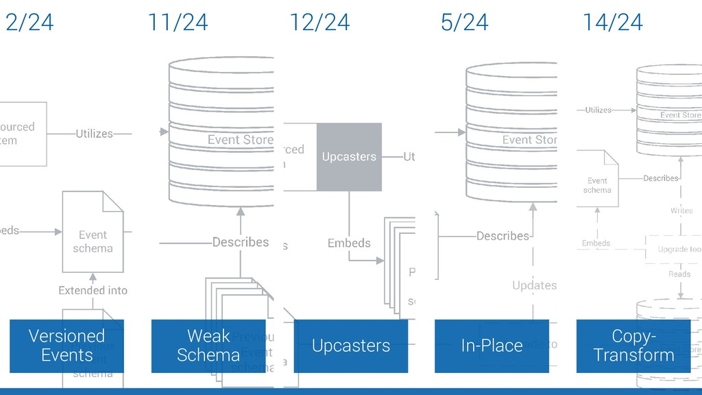 Versioned Events Weak Schema Upcasters In-Place...