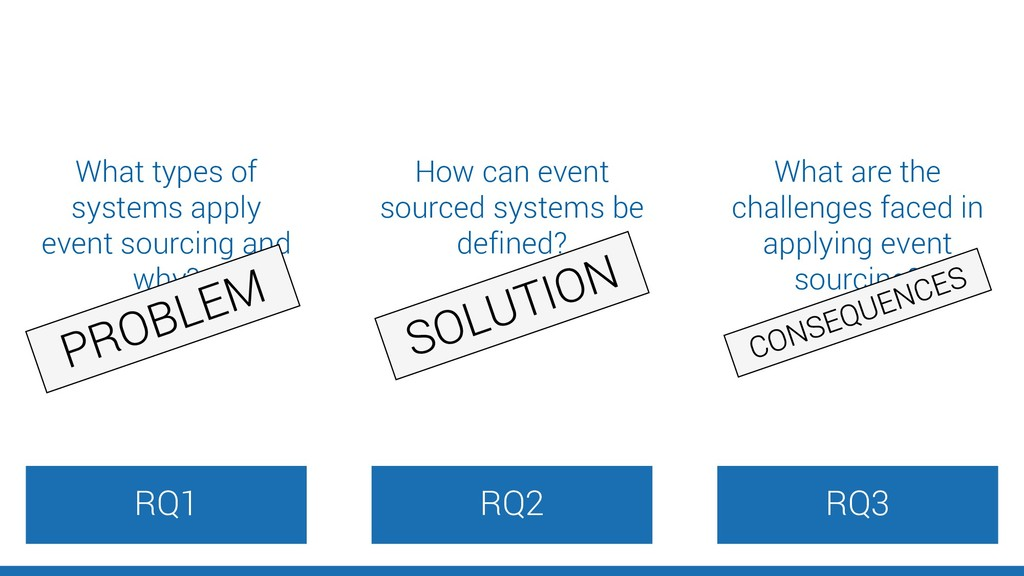 RQ2 RQ3 RQ1 What types of systems apply event s...