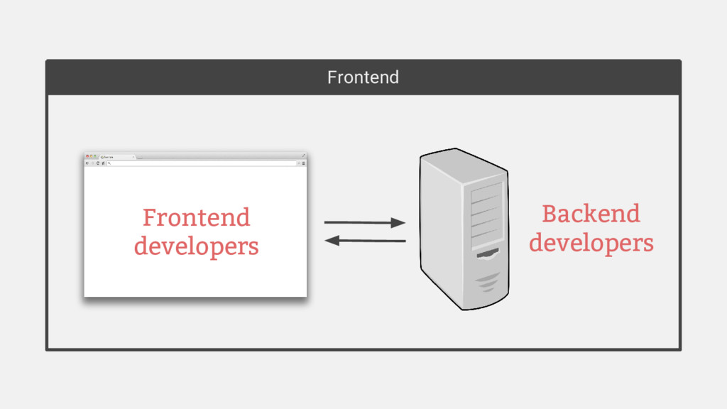 Frontend Frontend developers Backend developers