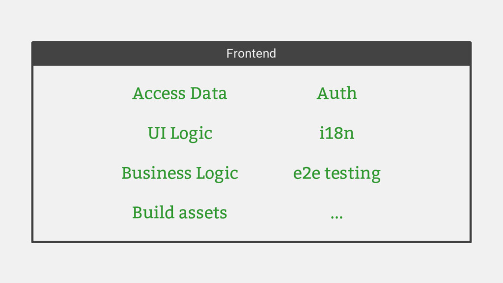 Frontend Access Data UI Logic Business Logic Bu...
