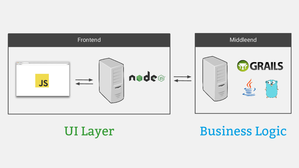 Frontend Middleend UI Layer Business Logic