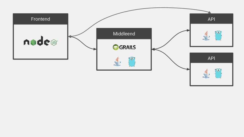 Frontend API API Middleend