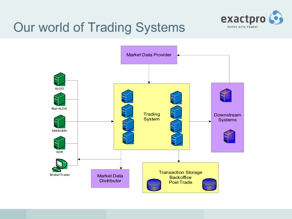 Our world of Trading Systems Trading System Bro...
