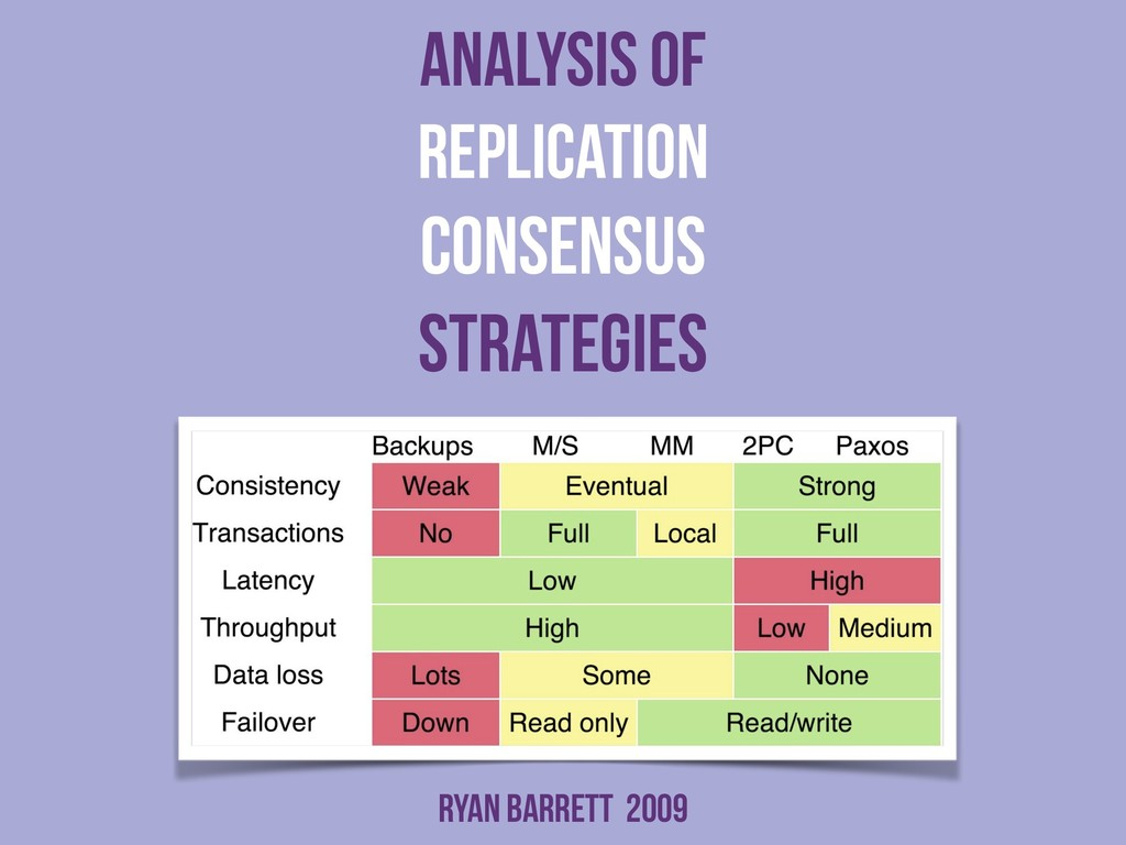 analysis of replication consensus strategies Ry...