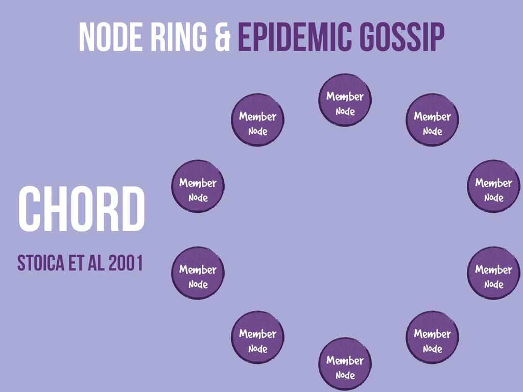Node ring & Epidemic Gossip Member Node Member ...