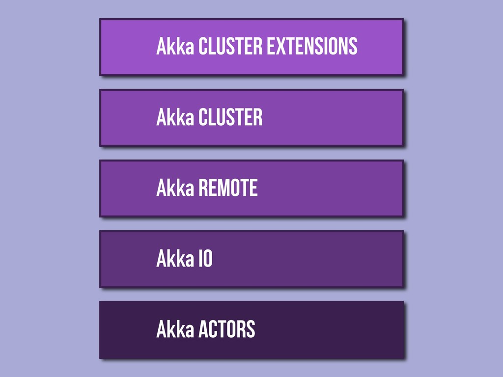 Akka Actors Akka IO Akka REMOTE Akka CLUSTER Ak...