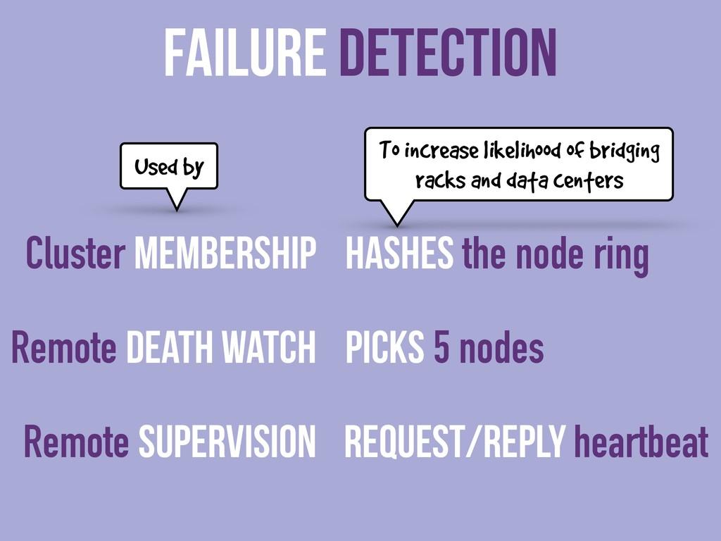 Failure Detection Cluster Membership Remote Dea...