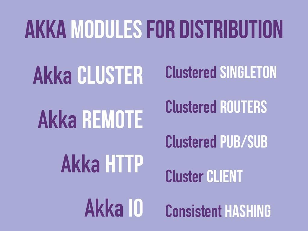 Akka Modules For Distribution Akka Cluster Akka...
