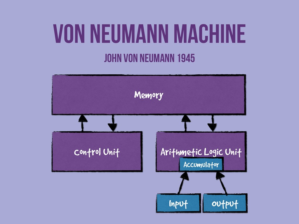 Memory Control Unit Arithmetic Logic Unit Input...