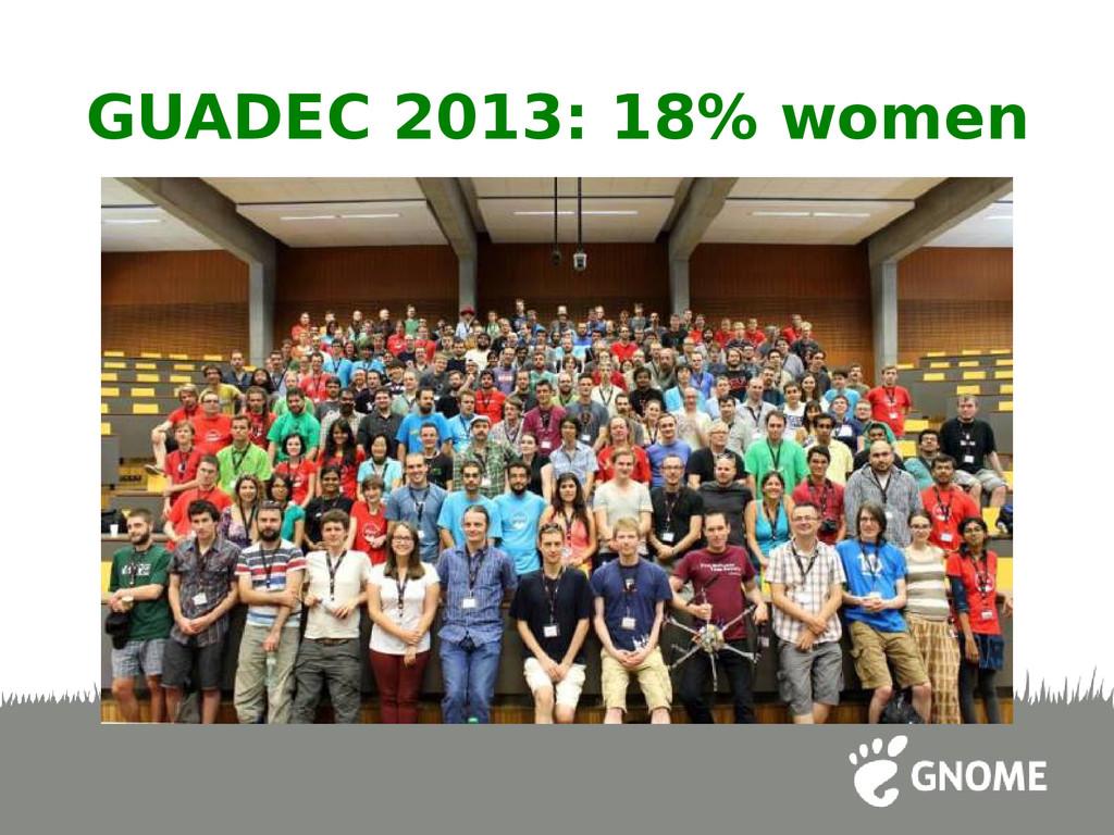 GUADEC 2013: 18% women