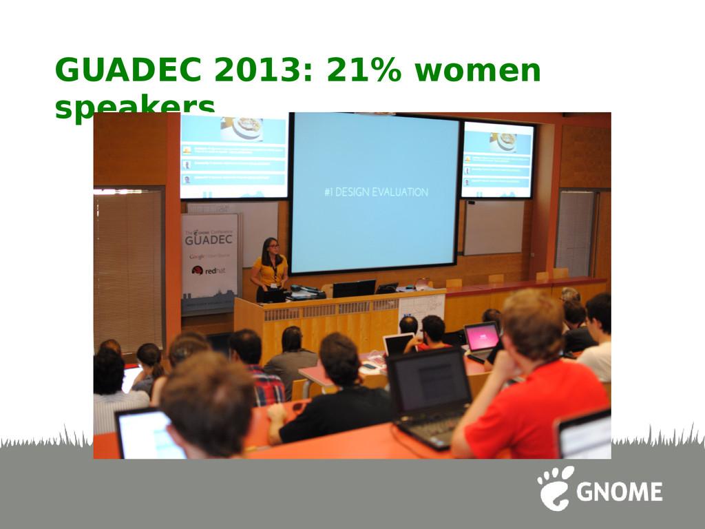 GUADEC 2013: 21% women speakers