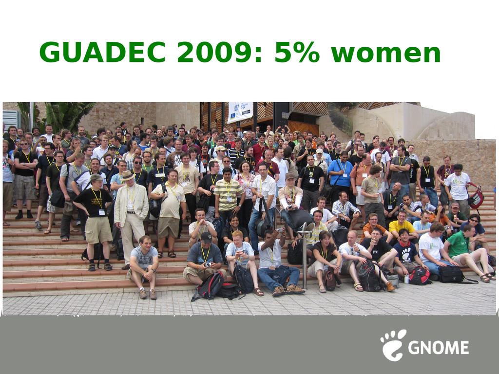 GUADEC 2009: 5% women
