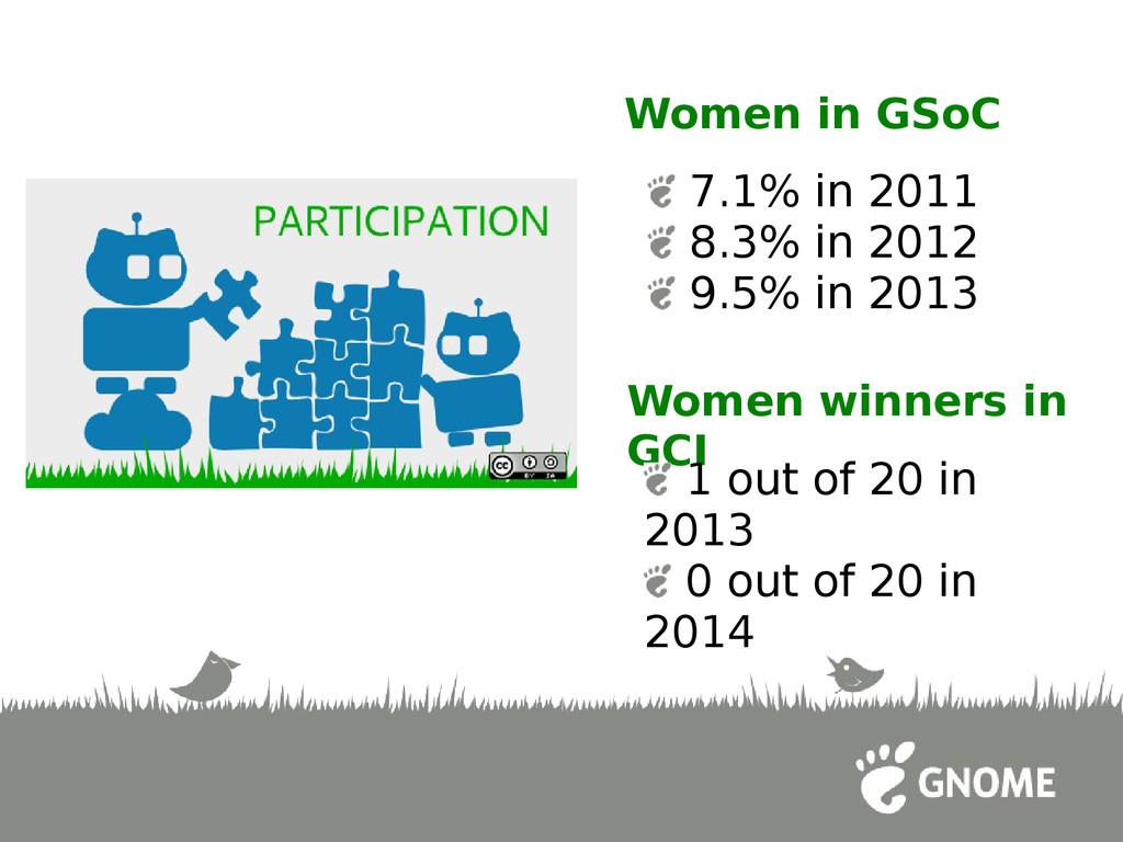 7.1% in 2011 8.3% in 2012 9.5% in 2013 Women in...