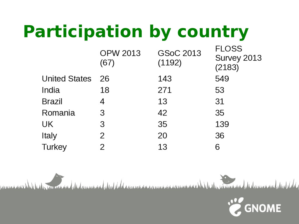 Participation by country OPW 2013 (67) GSoC 201...