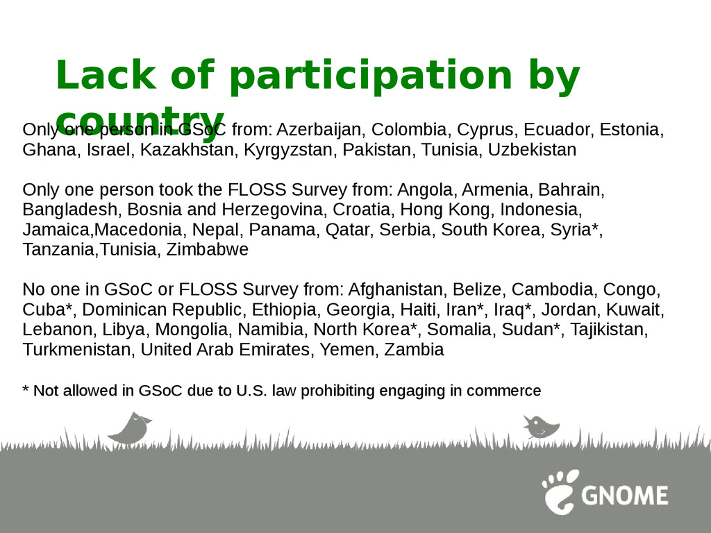 Lack of participation by country Only one perso...
