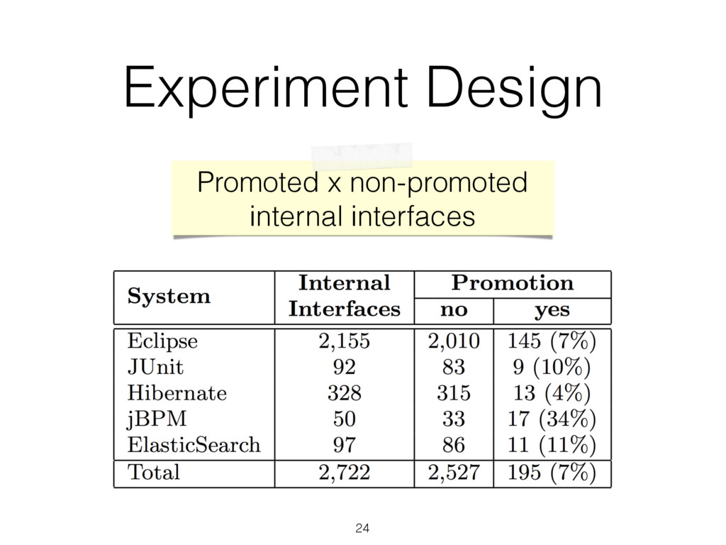 Experiment Design Promoted x non-promoted inter...
