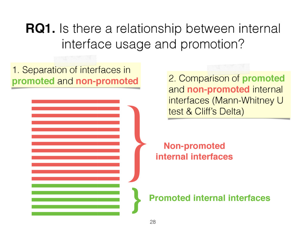 RQ1. Is there a relationship between internal i...