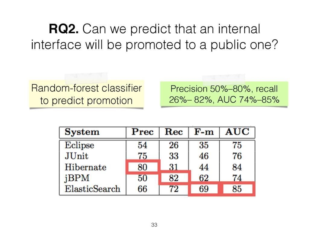 RQ2. Can we predict that an internal interface ...