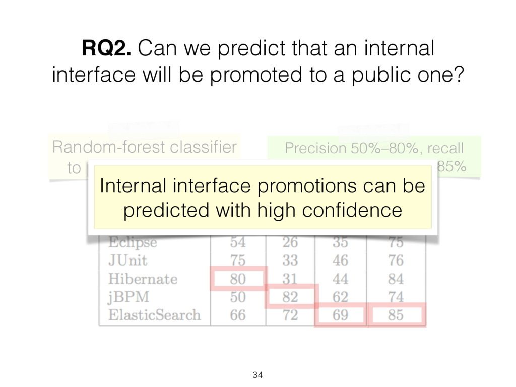 Random-forest classifier to predict promotion RQ...