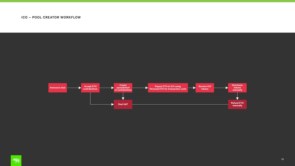 53 ICO – POOL CREATOR WORKFLOW Announce deal Cr...