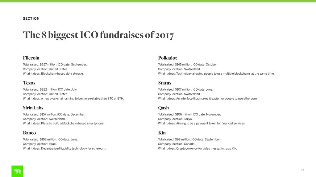 54 SECTION The 8 biggest ICO fundraises of 2017...