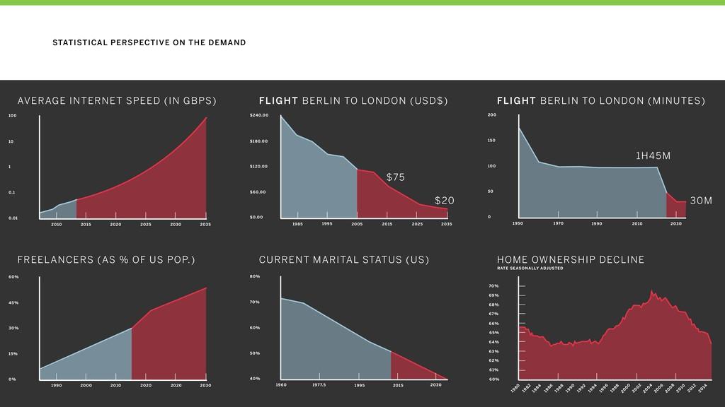 AVERAGE INTERNET SPEED (IN GBPS) FLIGHT BERLIN ...